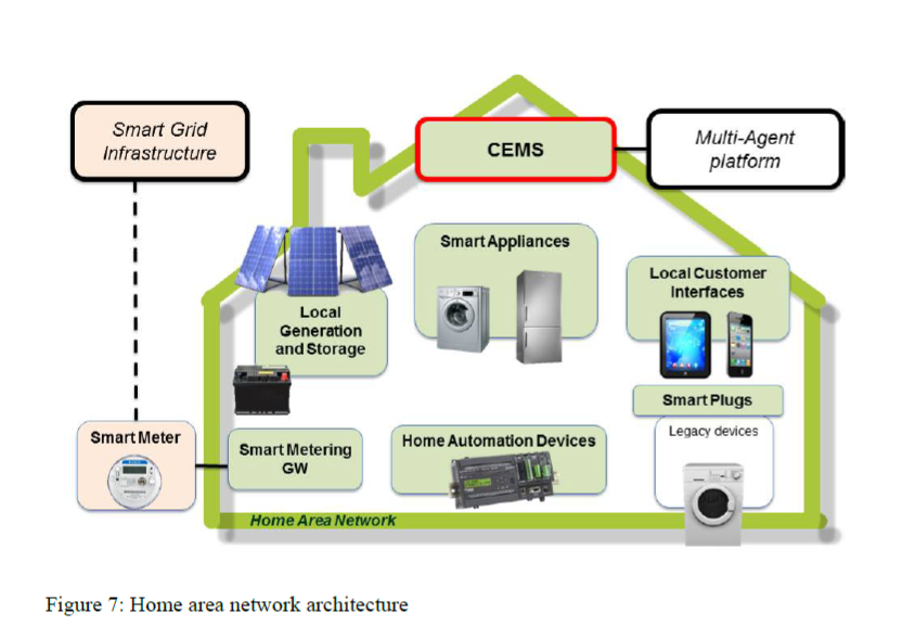 home area network